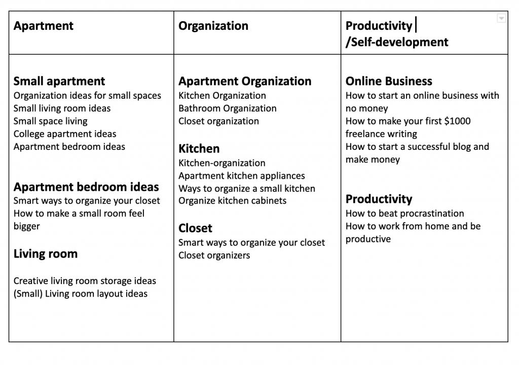 organize your content ideas google docs